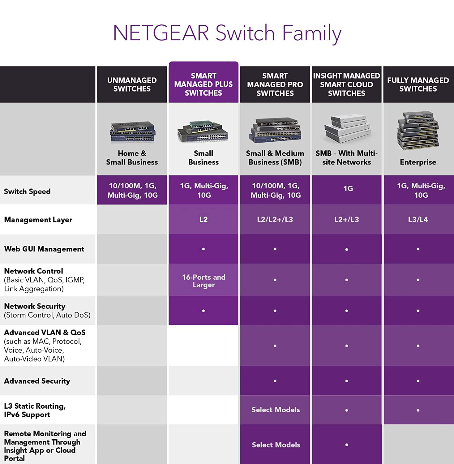 NETGEAR 16Port Gigabit Ethernet Smart Managed Plus Switch GS116E  Desktop and ProSAFE Lifetime