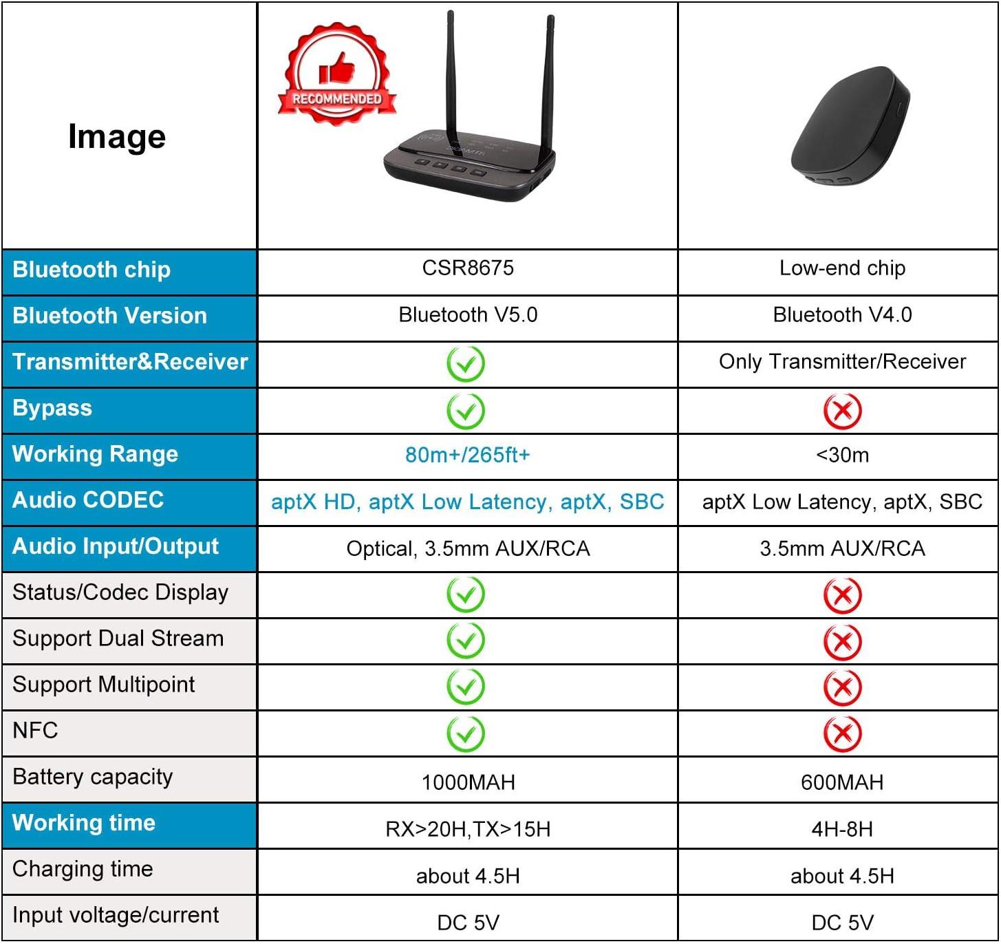 BTMAGIC - Receptor Bluetooth 5.0 (Alta Alcance, 3 en 1, Adaptador de Audio Bluetooth aptX HD&aptX LL, óptico RCA AUX 3,5 mm para TV, Audio estéreo, TV, Altavoz, USB, Recargable): Amazon.es: Informática