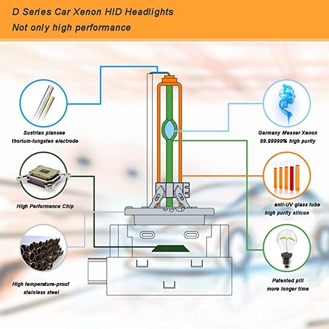 Coche D2R Bombilla HID Xenon Lámparas de Repuesto, Bombilla 6000K, 12V 35W (2 unidades): Amazon.es: Coche y moto