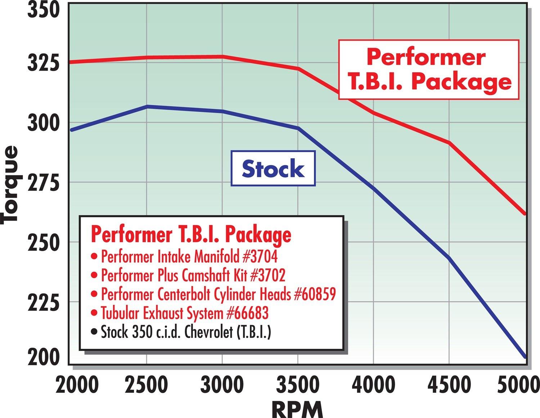 Edelbrock 3704 Performer Tbi Intake Manifold Automotive 1995 Chevy 1500 Motor Wiring Diagram