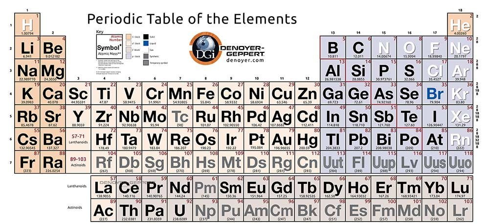 96x42 inch simplified periodic table of elements poster by denoyer 96x42 inch simplified periodic table of elements poster by denoyer geppert amazon industrial scientific urtaz Choice Image