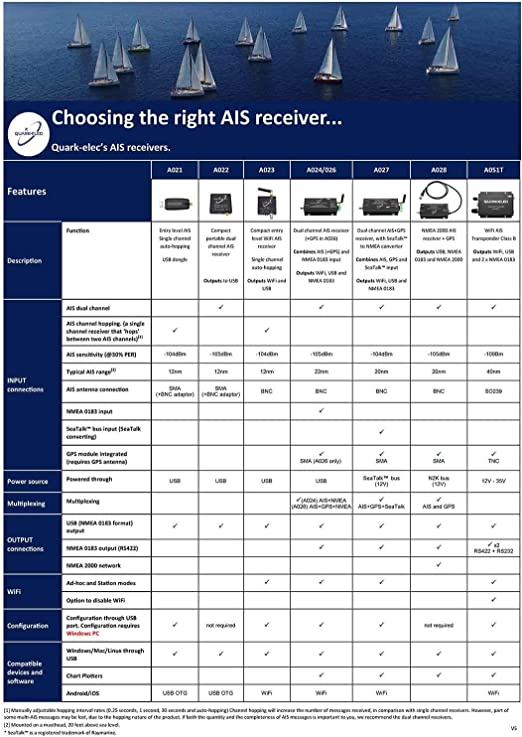 QK-A023 Receptor Inalámbrico AIS Marine/Barco (Auto-hopping V2.0)-Vendedor del Reino Unido: Amazon.es: Electrónica
