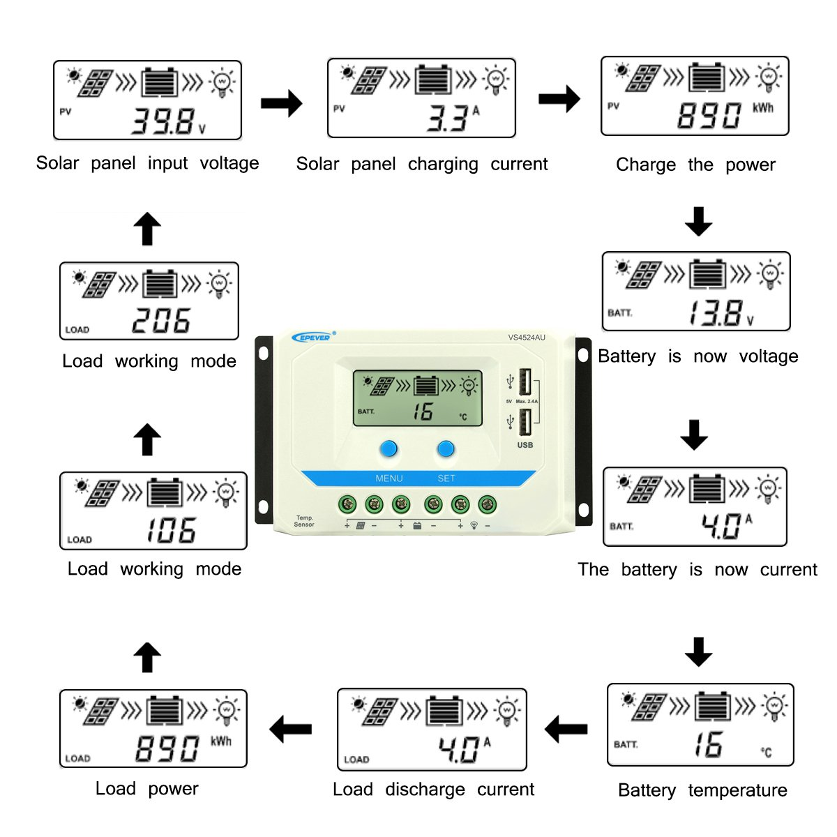EPEVER 45A Solar Charge Controller 12V//24V Auto AGM Sealed Gel Flooded 45 amp Solar Panel Battery Charge Regulator with LCD Display Dual USB Output for Lead Acid Battery