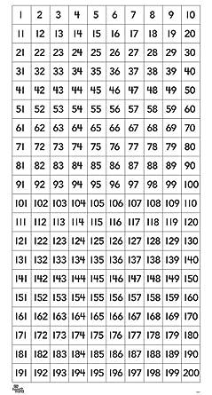 amazon com eta hand2mind laminated 1 200 number chart industrial