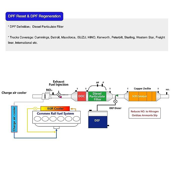 Freightliner Doc Outlet Temperature Sensor
