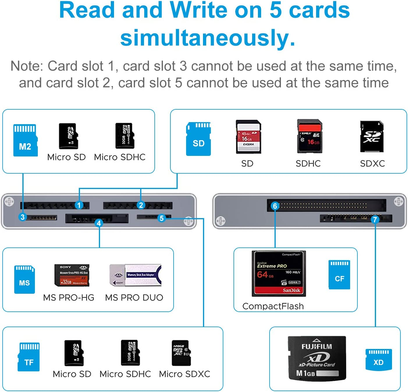 7-IN-1 Camera Memory Card Reader for Micro SD//TF//SD//Compact Flash//MS//XD//MMC Micro SD Card Reader for Computer,PC ceuao SD Card Reader USB 3.0 Micro SD Adapter with 27in Cable