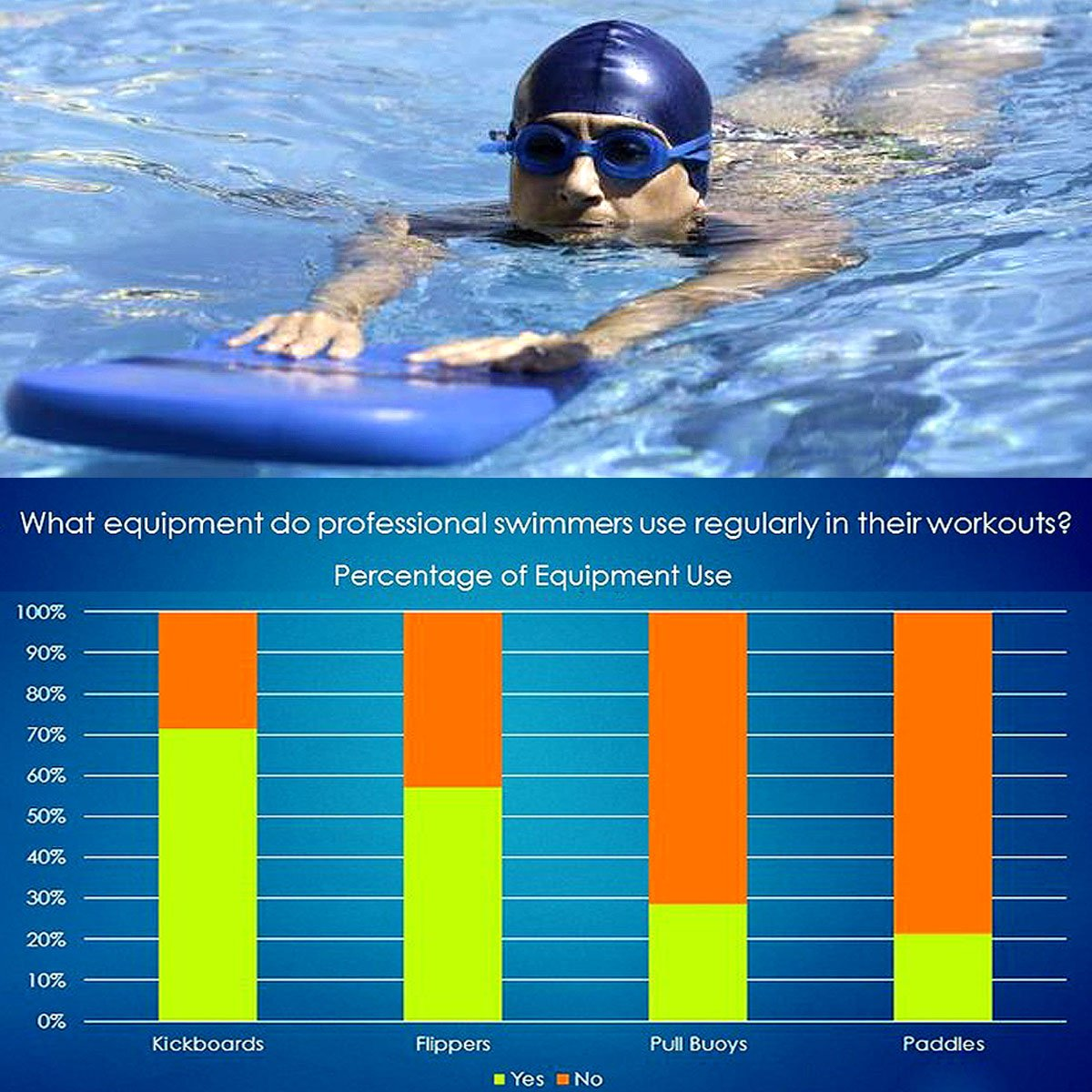 Kickboard Pool Training Water Sports Easy Grip Float Board Swimming Training / Learner Suitable for Adult, Children and Fun inc Light Backpack Sport Bag/Drawstring (U)