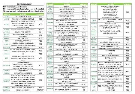 Mando DE Garaje Compatible Universal TRINARIOS BINARIOS (280-868) MHz MANDOS Puertas PORTON COCHERA. NO VALIDO para Cuarzo/QUARZ/TX.