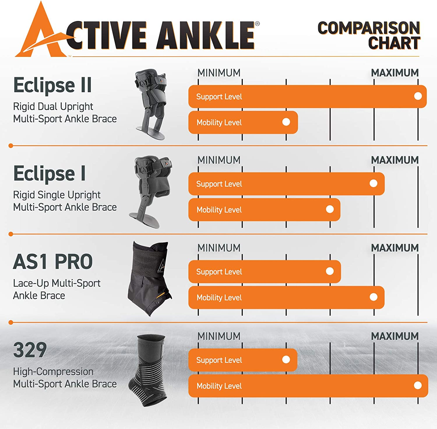 Rigid Stabilizer for Protection /& Sprain Support for Volleyball Active Ankle Eclipse II Ankle Brace Various Sizes Ankle Braces to Wear Over Compression Socks or Sleeves Football Baseball