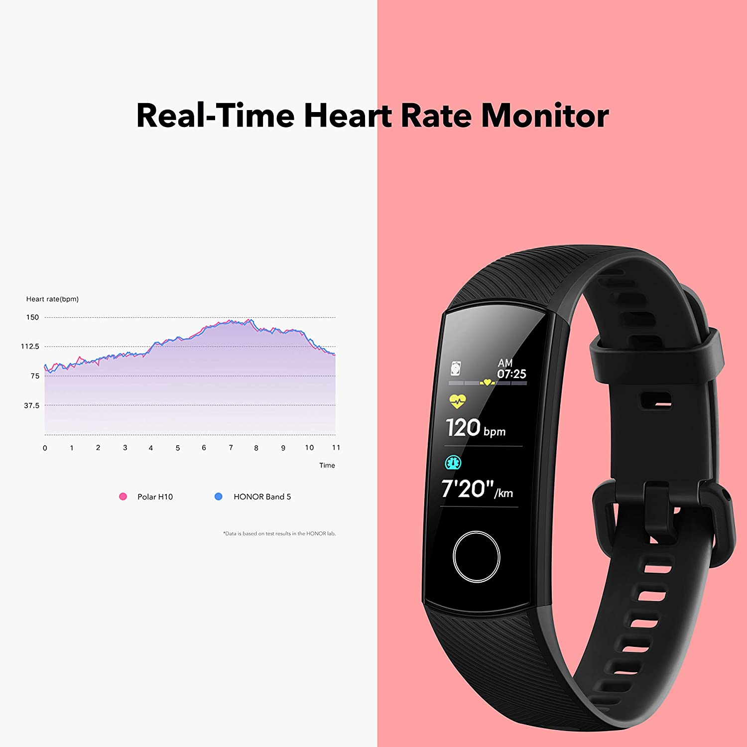 Honor Band 5: Activity Tracking And Heart Rate Monitoring