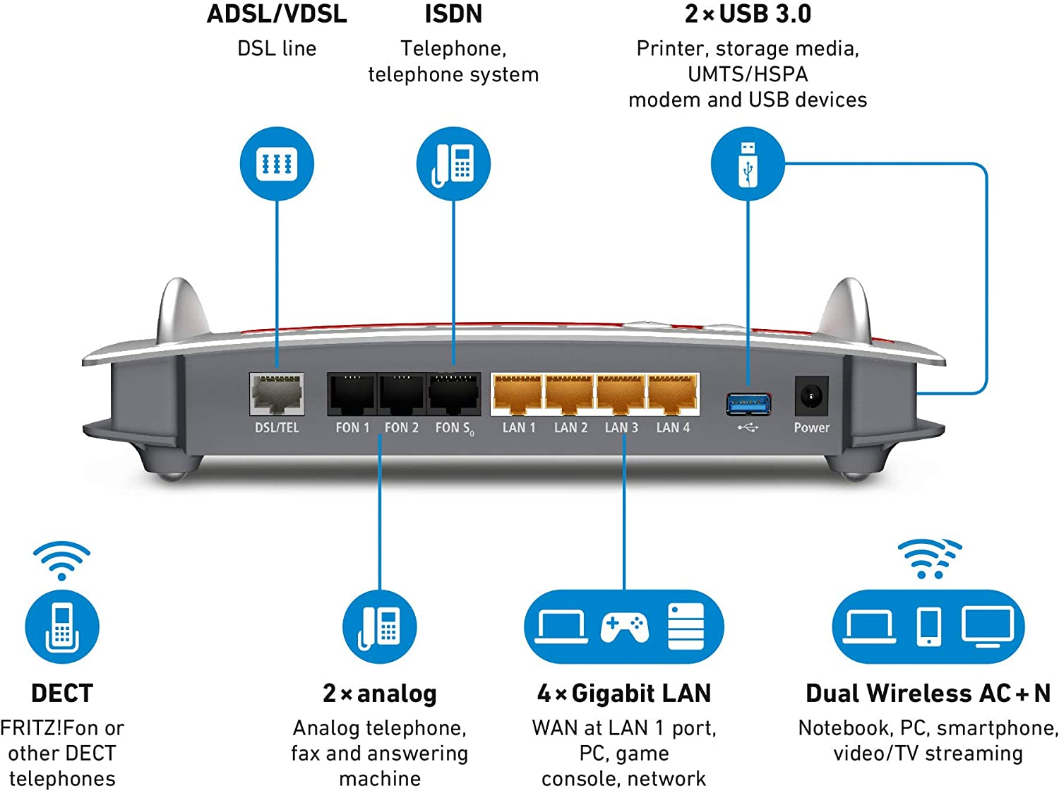 Amazon Com Avm Fritz Box 7490 International 4 Port Gigabit Wi Fi 11ac Router With Integrated Fttc Adsl Modem Computers Accessories