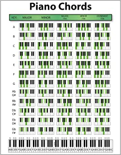 Amazon com: Large Piano Chord Chart Poster  Perfect for