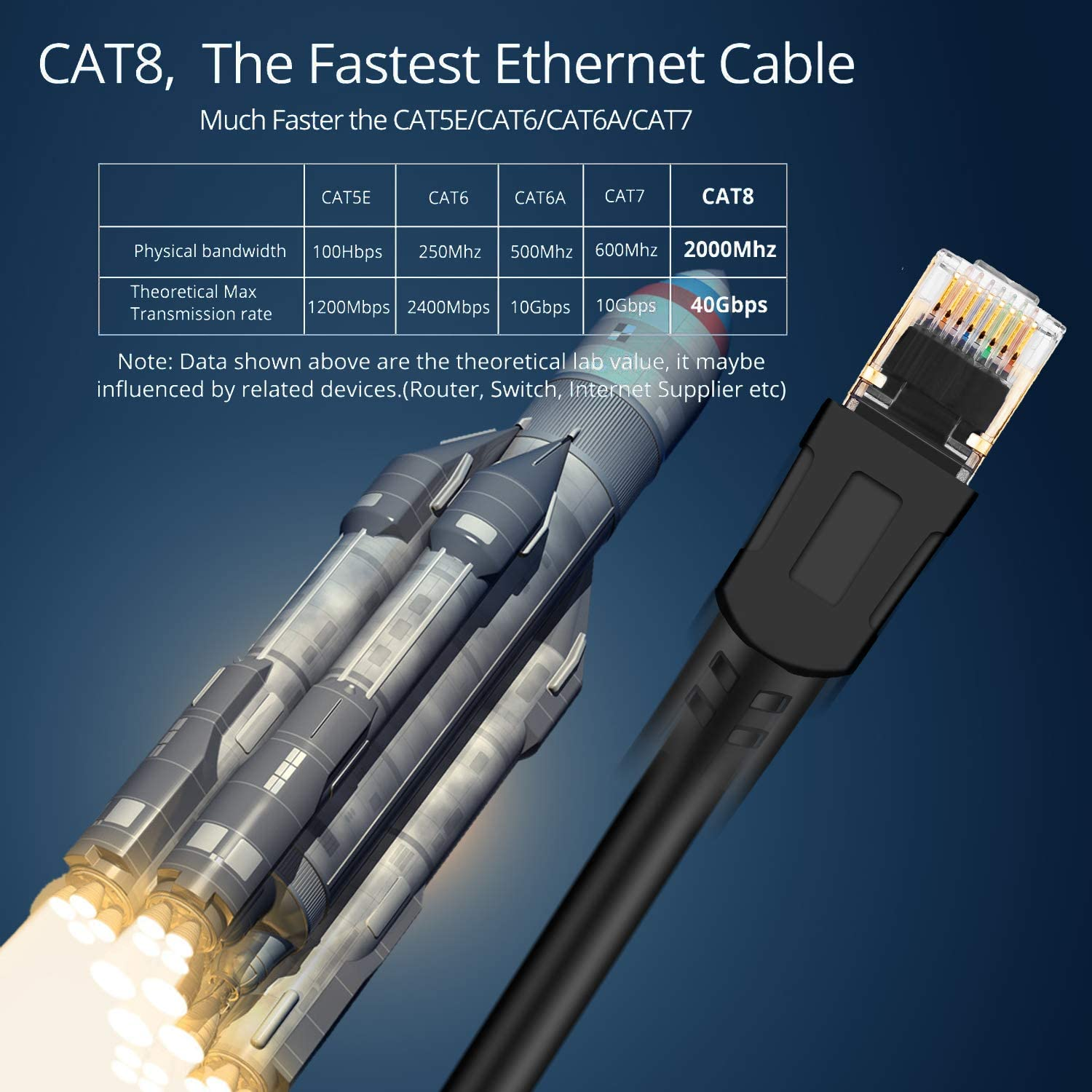 Veetcom Cat8 Ethernet Cable 65ft Heavy Duty Weatherproof S//FTP UV Resistant for Modem High Speed 26AWG Cat8 LAN Network Cable 40Gbps 2000Mhz with Gold Plated RJ45 Connector Router//Gaming//Xbox