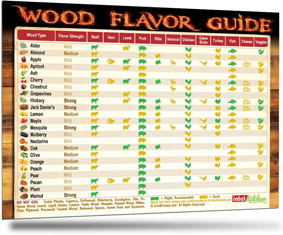 Comprehensive Smoking Wood Flavor Guide The Only Magnet Has Latest Recommendations After 6 Years 23 Wood Types 12 Food Types As Double Than Other Meat Smoking Guides BBQ Gift Smoker Pellets Chips