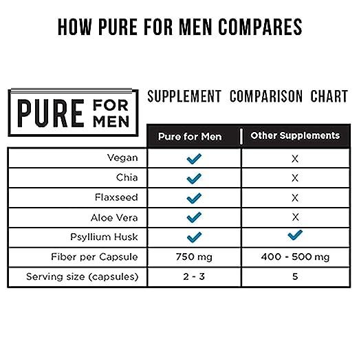 Pure for Men (120 Cápsulas Con Aloe): Amazon.es: Salud y cuidado personal