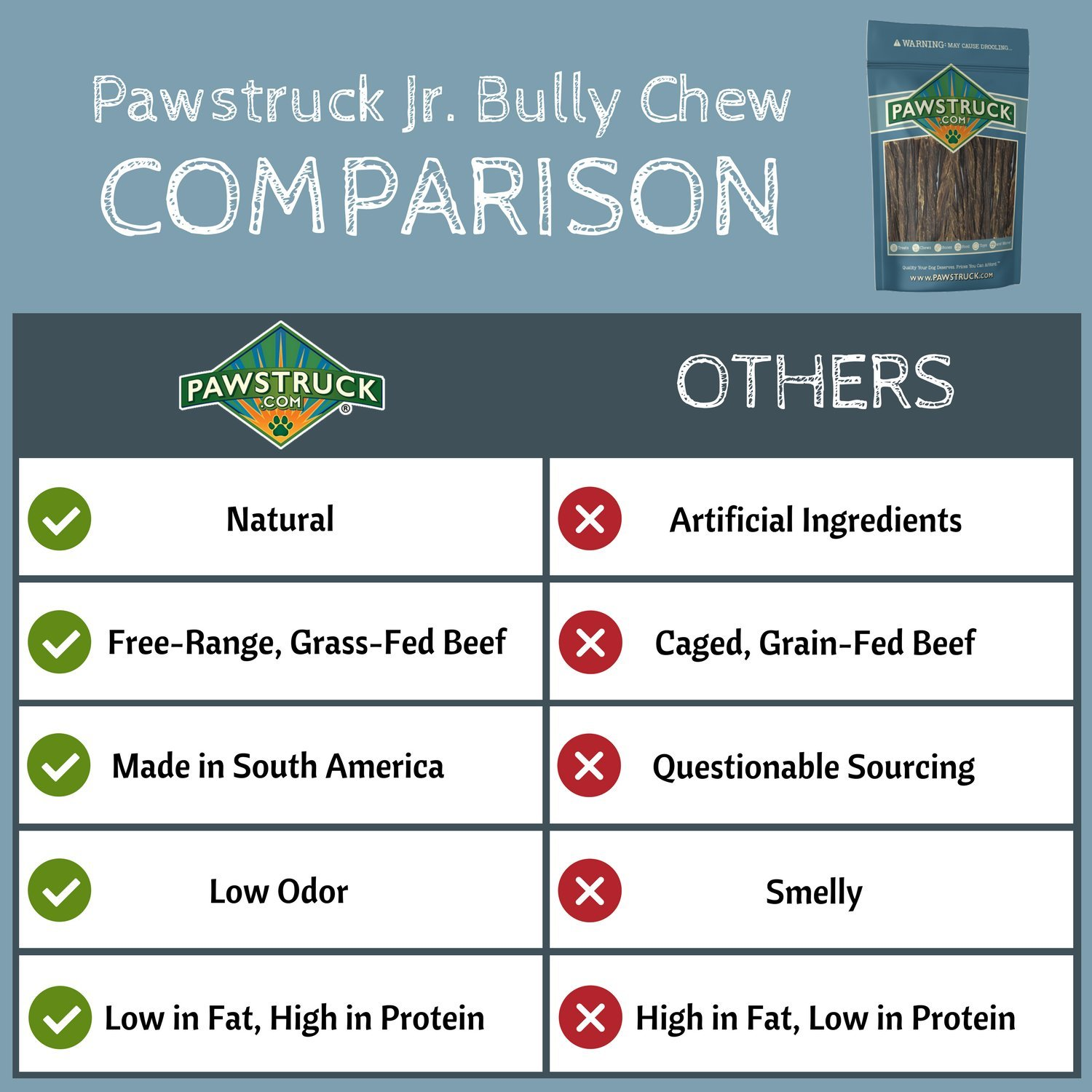 5 Junior Beef Gullet Bully Sticks for Dogs Puppies Natural Odorless Jr. Esophagus Treats Aids Joint Health Cleans Teeth Free-Range Grass-Fed Cattle Mini Thin Bladder Jerky Chew Steer Stix