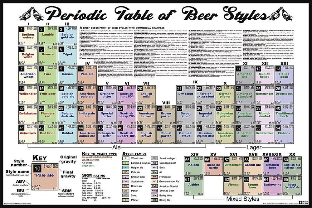 Nmr 24155 periodic table of beer styles decorative poster amazon nmr 24155 periodic table of beer styles decorative poster amazon home kitchen urtaz Image collections