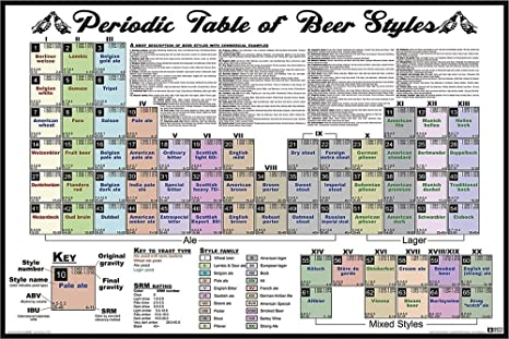 Amazon.com: NMR 24155 Periodic Table of Beer Styles Decorative ...
