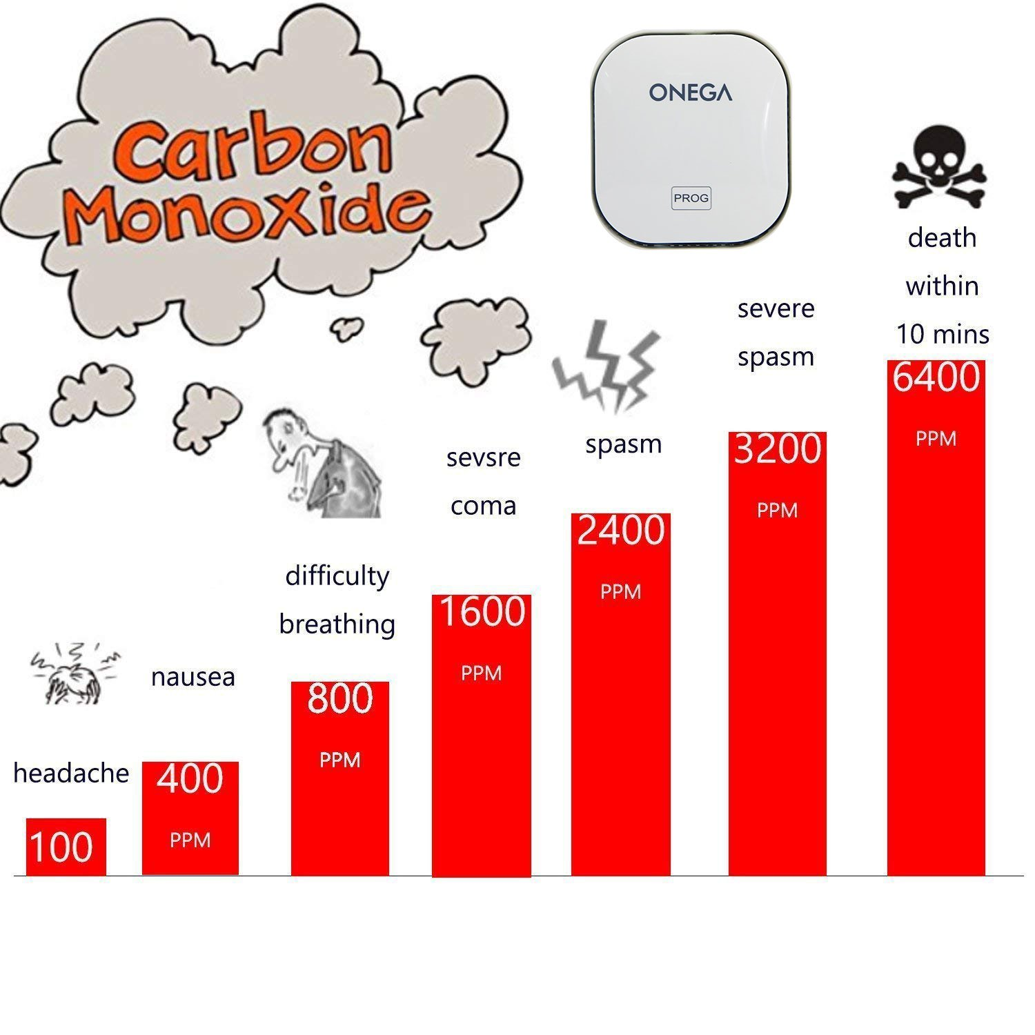 Carbon Monoxide Detector Alarm with Sound Warning and AC Plug-in Operated by Onega (Image #6)