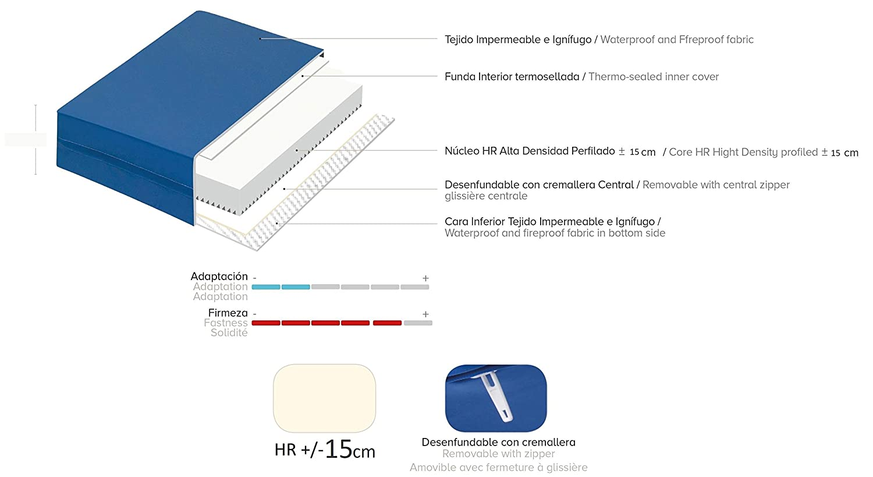 SaniMat Colchón Geriátrico/COLCHON ANTIESCARAS/Hospitalario 15cm HR/Articulado Sanitario/Funda Ignifuga (80_x_180_cm): Amazon.es: Hogar