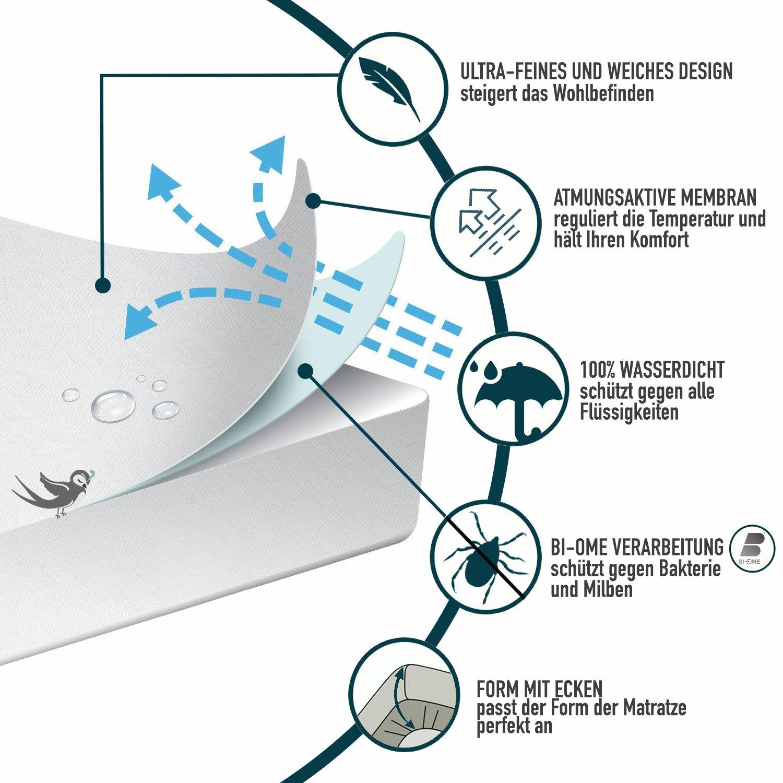 Hypoallergenique Traitement Nouvelle G/én/ération: Protection Optimale Anti-Acarien Anti-Bact/érien par Dreamzie Prot/ège Matelas B/éb/é Imperm/éable 60x120cm Al/èse Respirante Garantie 10ans