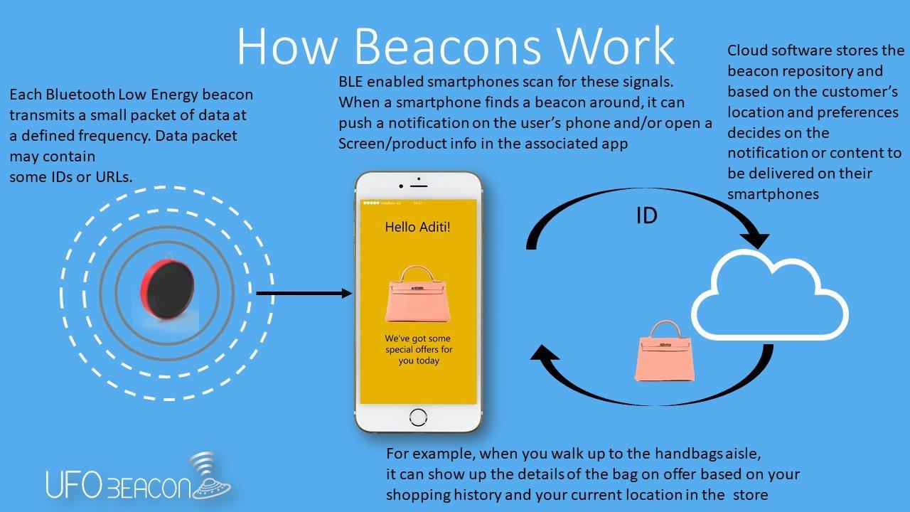 UFO Beacons Bluetooth Low Energy iBeacon/Eddystone Development Kit