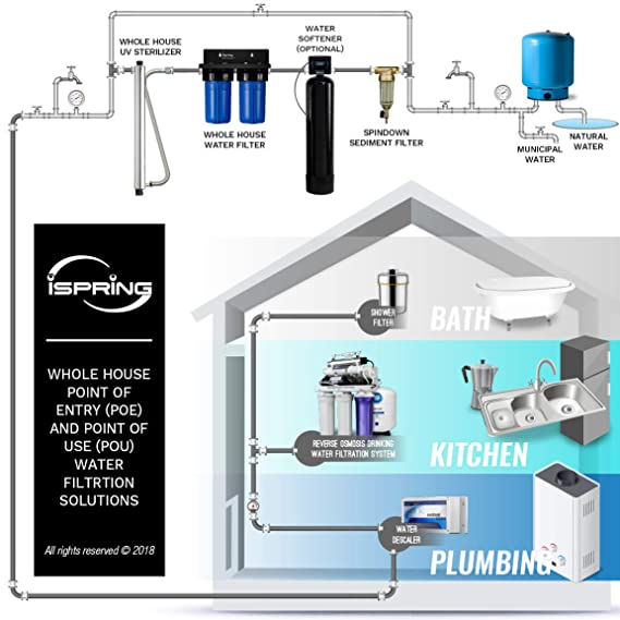 iSpring #WGB21B 2-Stage Whole House Water Filter, 4 5