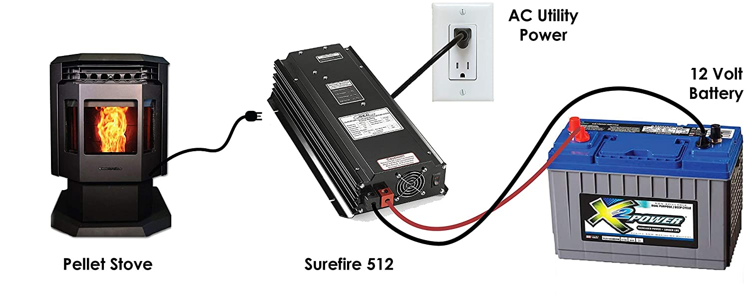 SureFire Stove Sentry 512 For Pellet Stoves, Harman and more By Sec America