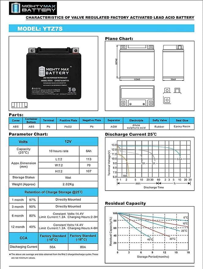 Mighty Max YTZ7S 12V 6AH Battery for Polaris 50 Predator 04-12 12V 1Amp Charge