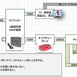 Amazon Co Jp カスタマーレビュー Treaslin Usb3 0 Hdmi ビデオキャプチャーボード Switch Ps4 Xbox Wii U Ps3用サポート Hdmi Loop Out Hd Hdmiゲーム録画 Hdmiビデオ録画 ライブ配信用キャプチャーデバイス Hdcp 1080p Windows 7 8 10 Linux Obs Potplayer
