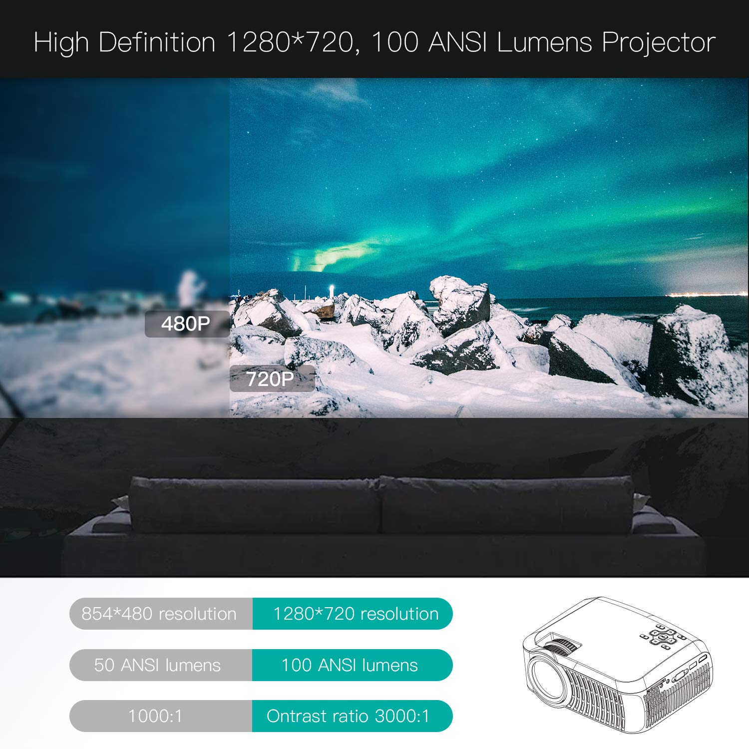 Projector, ABOX A2 LED Movie Video Projector with Full HD Native 720p, 100 ANSI Lumen, 180'' Big Screen, Hifi Speaker, Support 1080p with HDMI/USB/SD Card/VGA/AV Ports For Home Theater/Laptop/TV/Phones by GooBang Doo (Image #4)