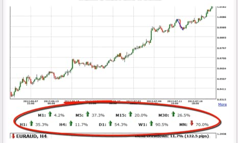 Amazon.com: Forex Trendy - The Real Solution FX Traders Want ...