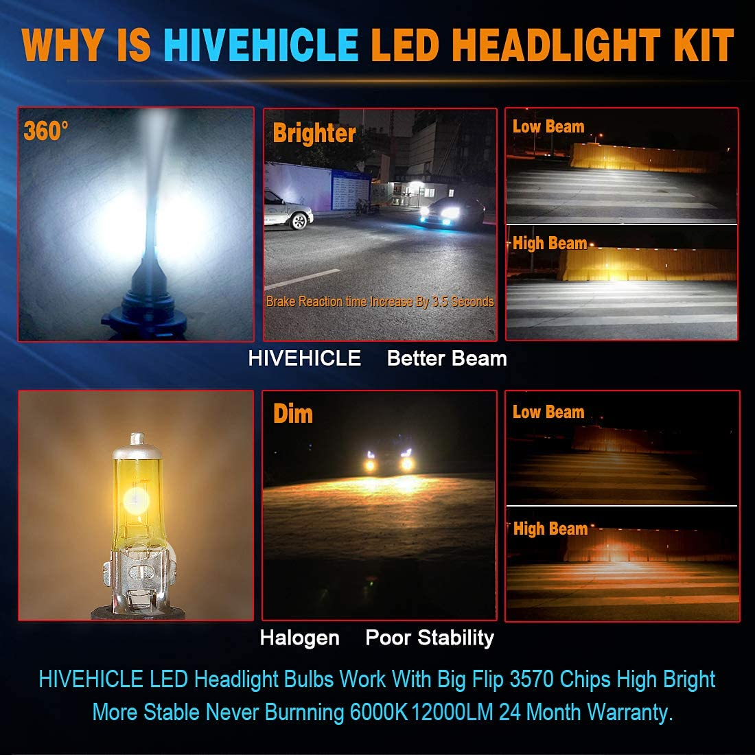 HIVEHICLE Led Headlight Bulbs 9006//HB4 Mini Size All In One Conversion Kit,Upgraded 3570 New Flip Chips High LM//Super Focused Beam//Extremely and Continued Bright,6K Cool White,2 Year Warranty