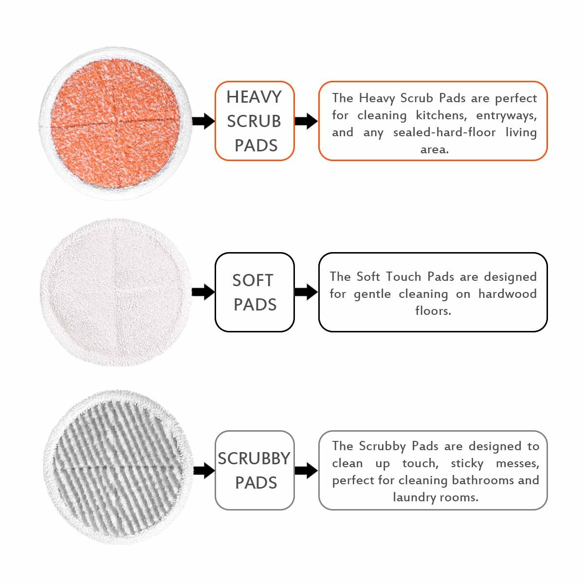 KEEPOW 6 Pack Mop Pads Replacement for Bissell Spinwave 2039A 2124 (Included 2 Soft Pads+2 Scrubby Pads+2 Heavy Scrub Pads) by KEEPOW (Image #3)