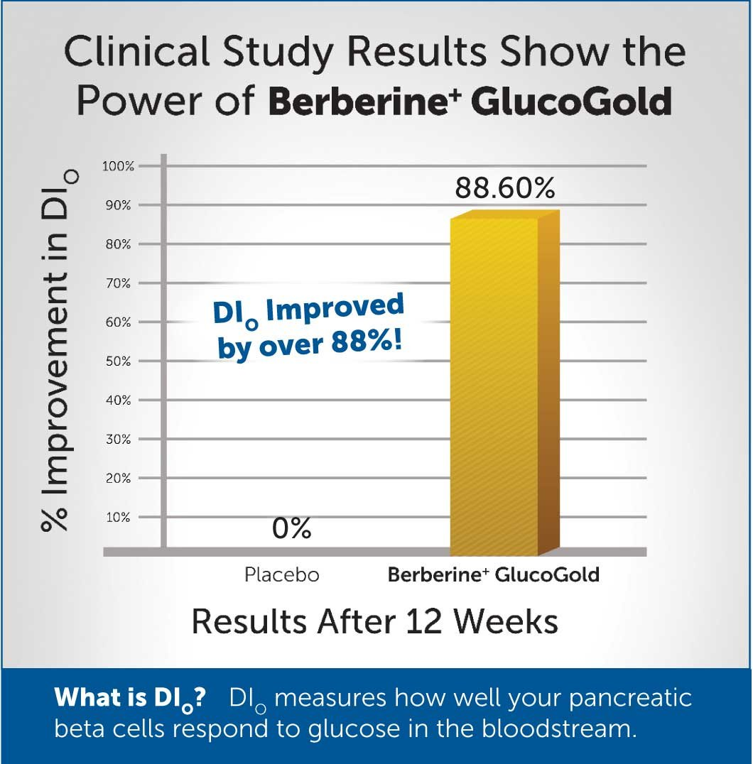 Dr. Whitaker's Berberine+ GlucoGold Supplement for Clinically Validated Blood Sugar and Cholesterol Support with Berberine, Crominex 3+ Chromium, and Cinnamon (90 Tablets) by Dr. Whitaker (Image #5)