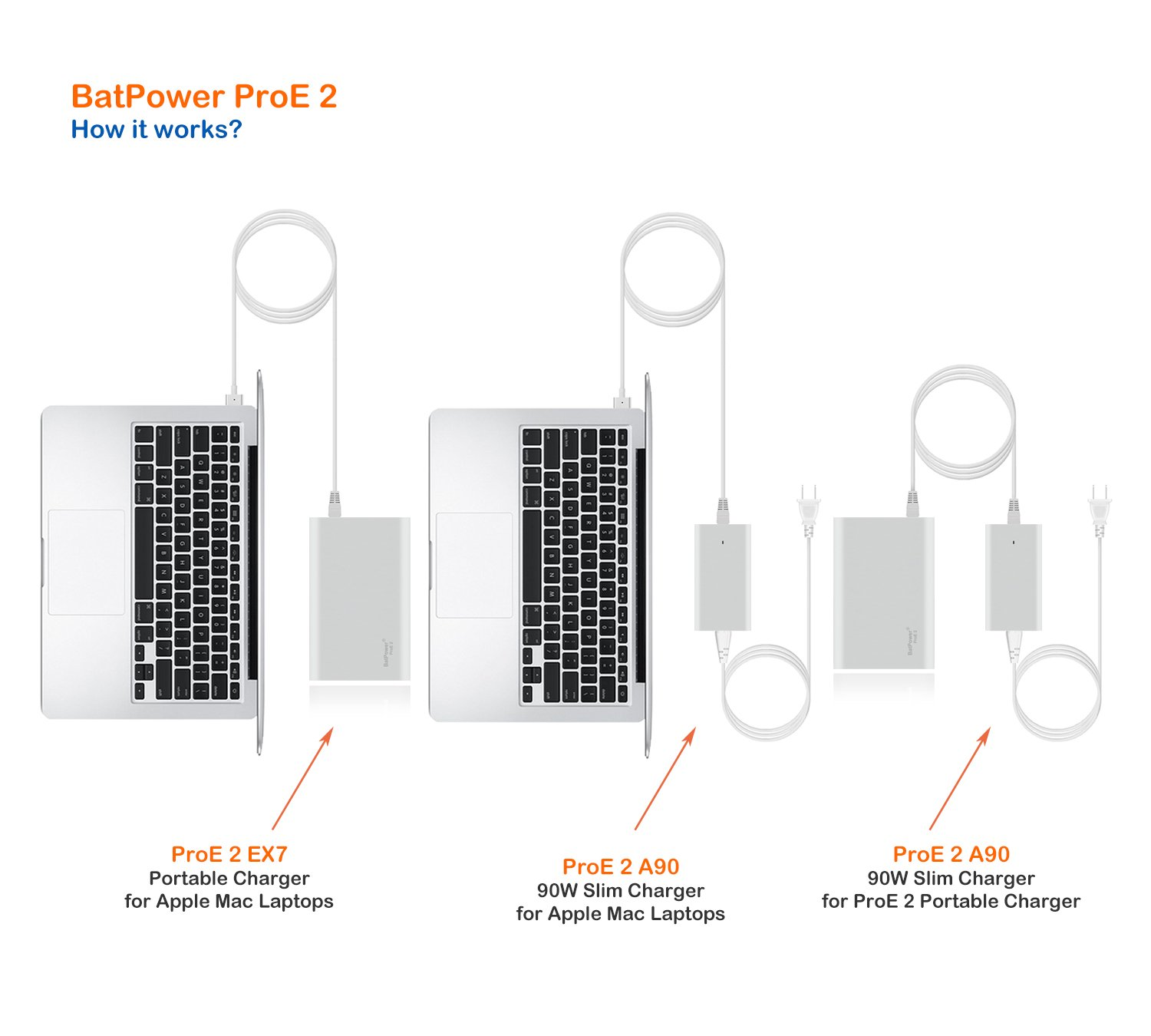 BatPower ProE 2 EX7 Portable Charger External Battery Power Bank for Apple Macbook Pro Macbook Air Mac Retina 2006-2015 Laptop, QC 3.0 USB Ports Fast Charging for tablet and smartphone -98Wh by BatPower (Image #6)