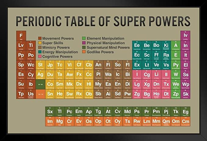 Amazon com: Poster Foundry Periodic Table of Super Powers Tan