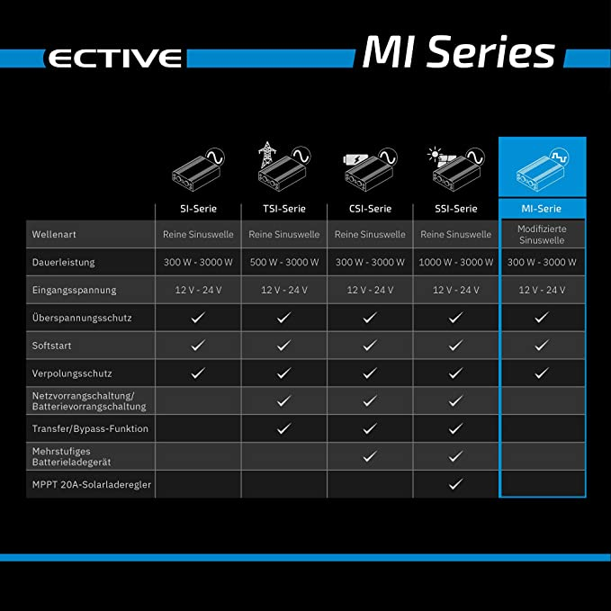 ective MI64 de Power Inverter 600 W/24 V Cambio Richter ...