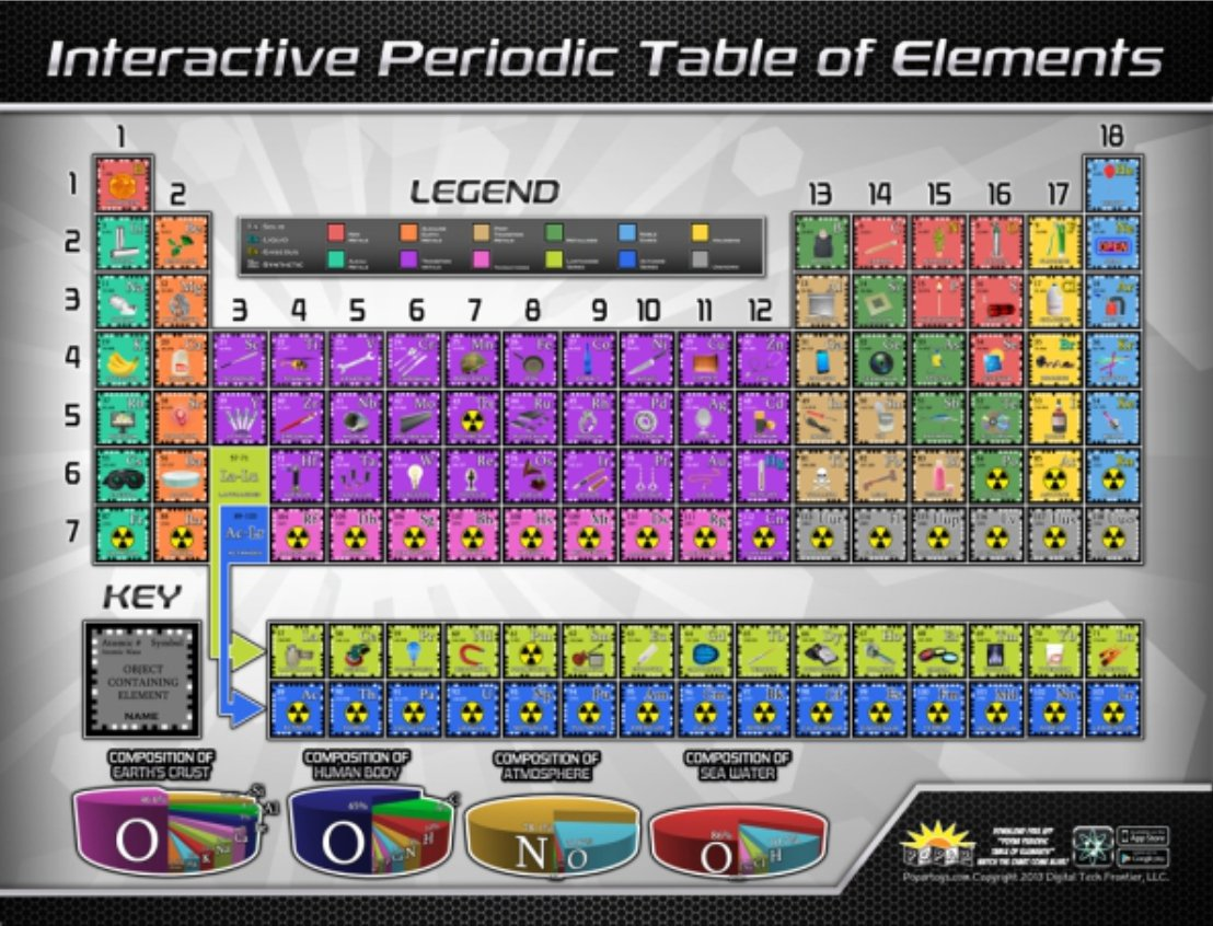 Amazon popar periodic table interactive wall chart toys games gamestrikefo Images