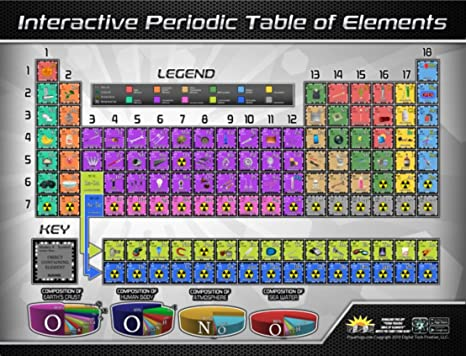 Amazon popar periodic table interactive wall chart toys games popar periodic table interactive wall chart urtaz