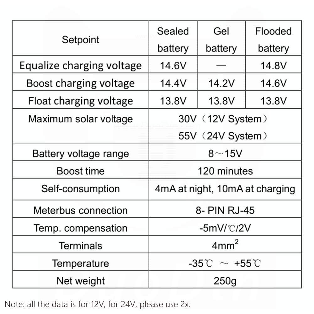 caravane bateau ou tout syst/ème avec deux batteries 12V Contr/ôleur de charge solaire /à double batterie EPEVER PWM 10A pour camping-car 24V ou un parc de batteries