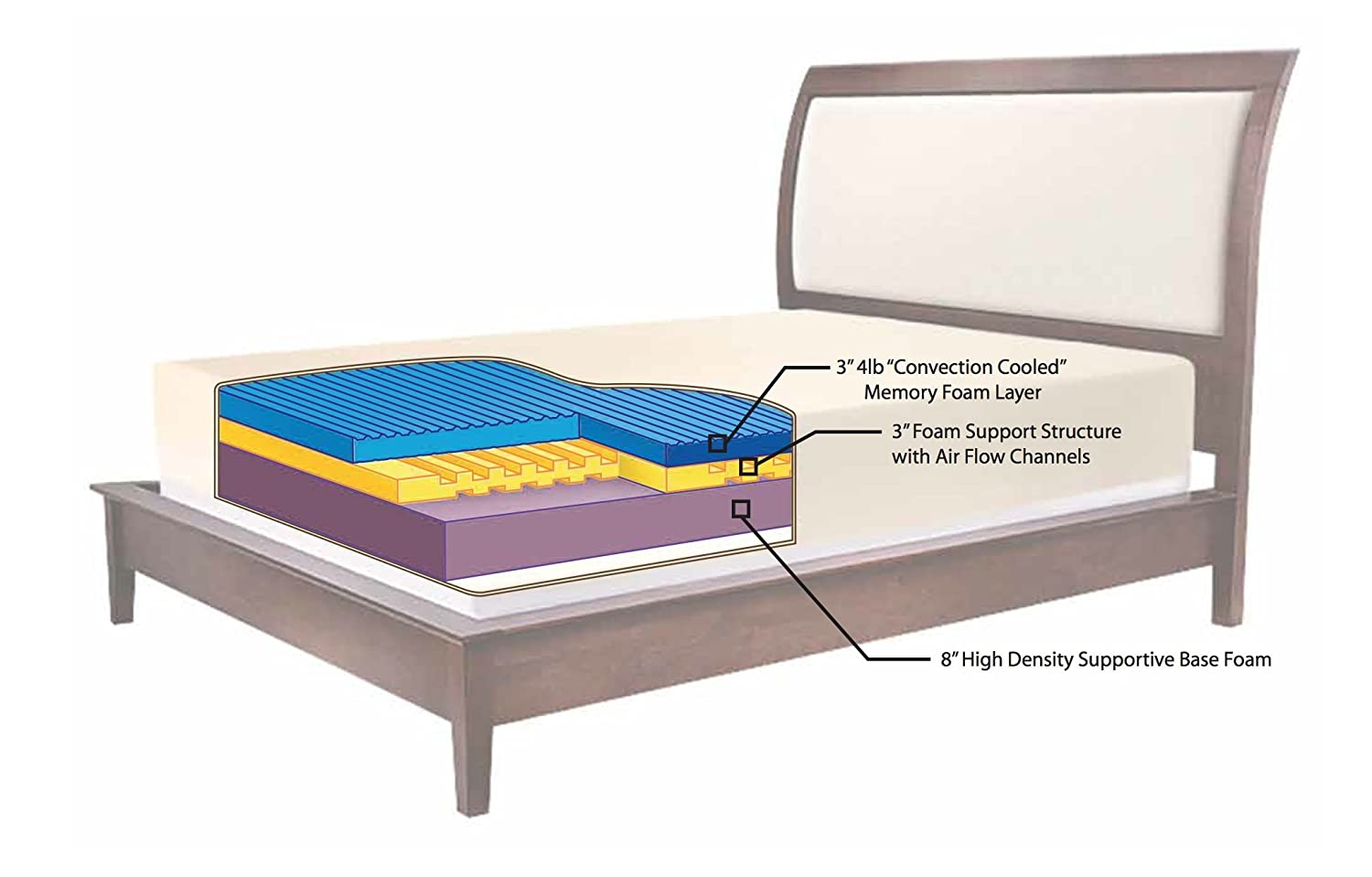 amazoncom sarah peyton convection cooled 14inch firm support memory foam mattress king kitchen u0026 dining