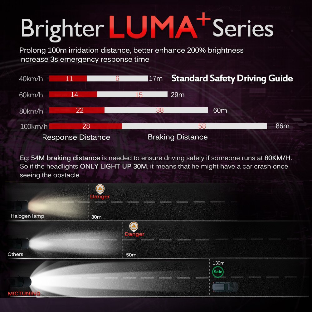 LED Headlight Bulbs 6000K White, Pack of 2 9003 80W 8000 Lumens Hi//Lo Beam MICTUNING Extremely Bright H4