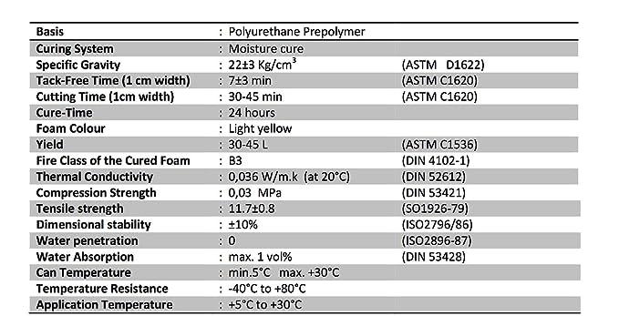 demsun P55 alta expansión excelente multiusos espuma de poliuretano de tetera outlets|water pipes|door|window Marcos 850 G (4 x unidades): Amazon.es: ...