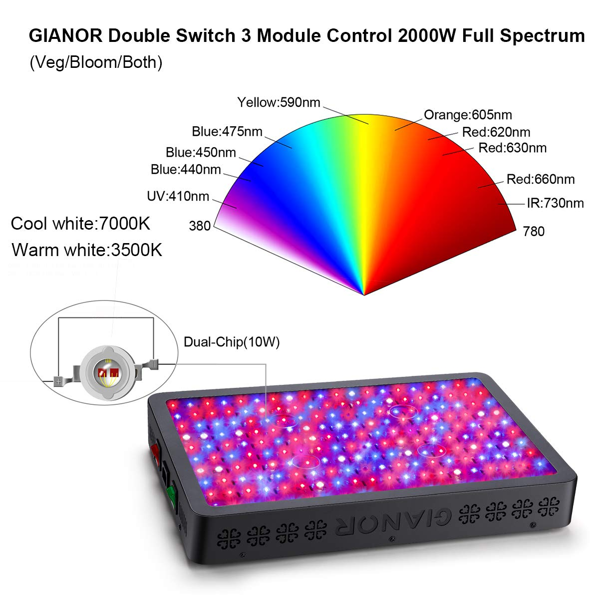 Gianor 2000W LED Grow Light, Full Spectrum Veg Bloom Double Switch Plant Lighting for Greenhouse Indoor Plant Veg and Flower Dual-chip 10W