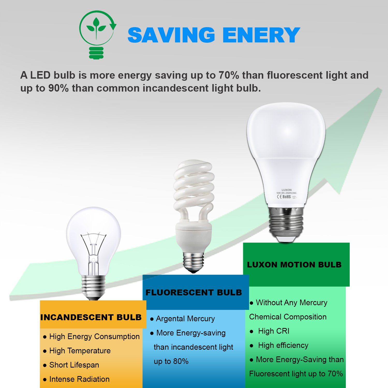 Luxon Led Light Bulb 5w Led Bulbs A19 60 Watt Equivalent Light Bulb