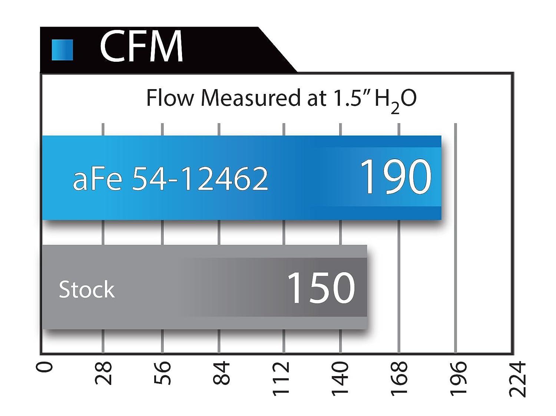 aFe 51-12462 Magnum Force Stage-2 Intake System for Jeep Cherokee V6-3.2L Engine