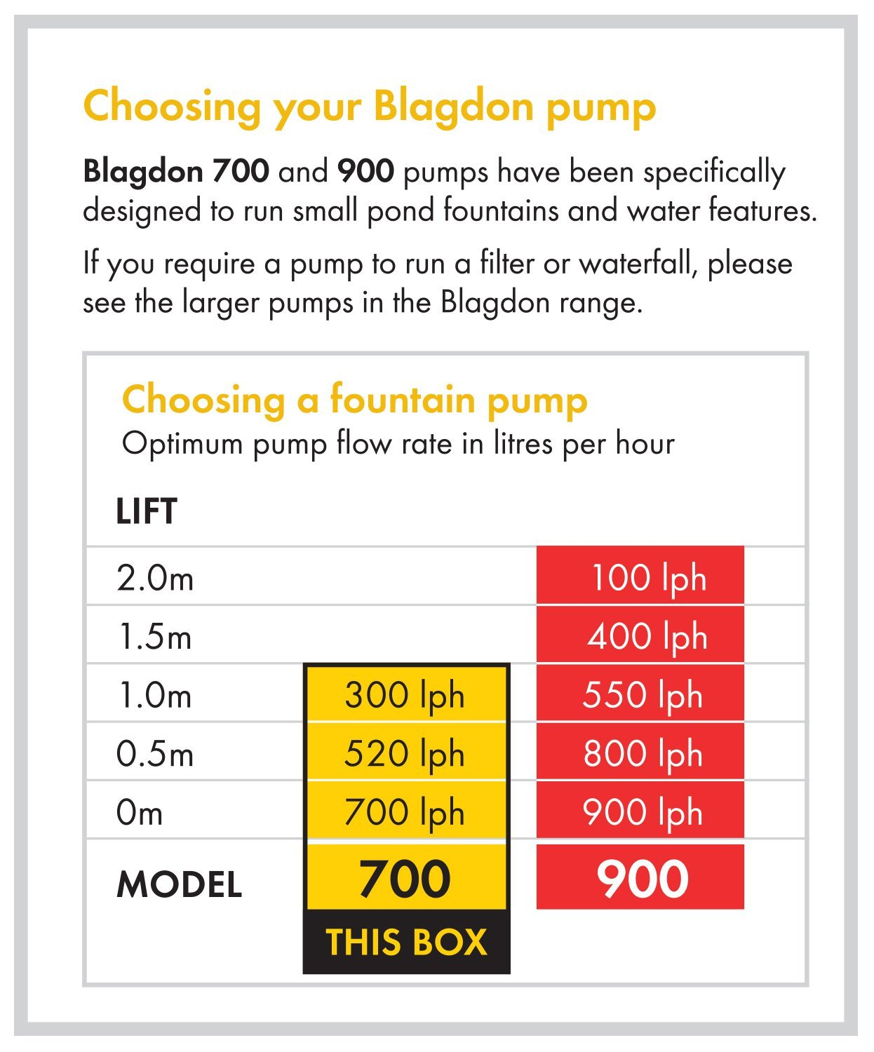 Pond Pump to Run Fountains for Small Ponds up to 1500 L Blagdon Minipond Pump 700