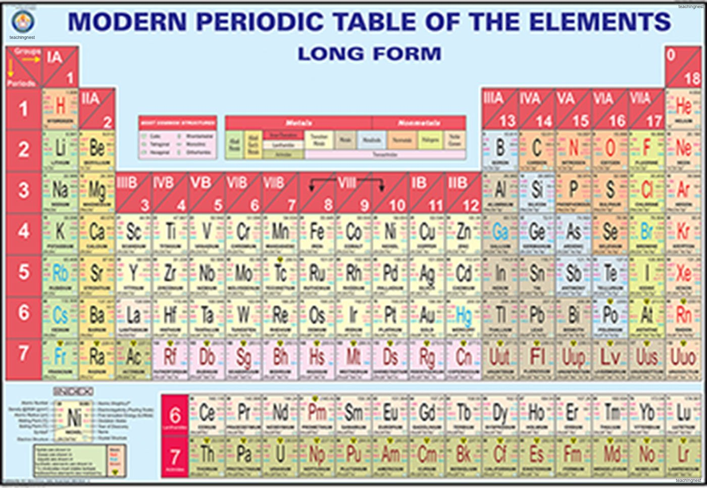 Buy modern periodic table of the elements chart 100x70cm book buy modern periodic table of the elements chart 100x70cm book online at low prices in india modern periodic table of the elements chart 100x70cm urtaz Choice Image