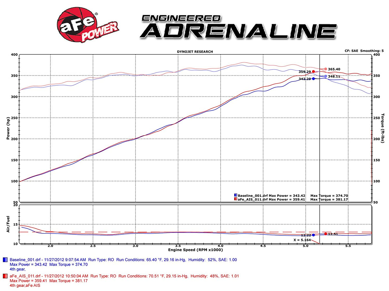 aFe Power Magnum FORCE 54-12162 Dodge//Chrysler Performance Intake System Oiled, 5-Layer Filter